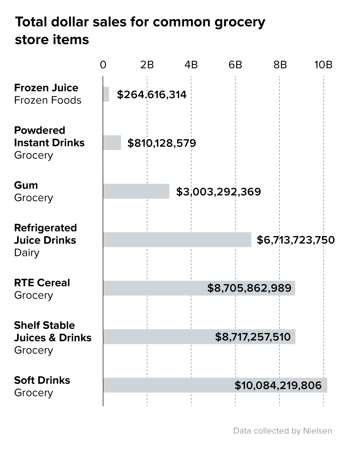 Food and beverage categories by total sales